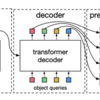 【16日目】End-to-End Object Detection with Transformers