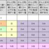 TNM分類とステージ分類
