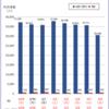 #478 バスタ新宿の利用者、前年比で最大98%減 新型コロナ