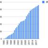 1990年からスターツコーポレーションを積み立てるとどうなるか