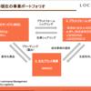 ロコンドEC事業の伸びしろは「LOCOMALL」にあり。