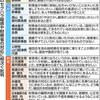 次官の疑惑…財務省「被害者は申告を」 セクハラ軽視、深刻 - 東京新聞(2018年4月18日)