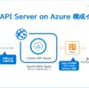 Azure SQL DatabaseをCData API ServerでWeb API(OData)アクセスできるように構成してみる その2 Azure SQL接続編