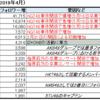 平成におけるイコラブ(正式名、=LOVE)メンバーのtwitterフォロワー増/月の推移など[特に齊藤なぎさについて]