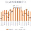 週間成績【第24週目】年初来比+13.40%(先週比+14.64%)