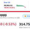 米国株は下落、がっかり、私の資産-67万