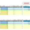 日能研東海Zクラスはどの程度のレベルなのか?200321育成テスト結果Q
