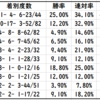 【ABH】高松宮記念2021Trend Starlion|中京芝1200mで活躍する種牡馬は?