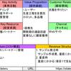 【sitateru】日本のスタートアップに学ぶビジネスモデル【BMC】