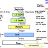 UCBのAdvanced Computer Architectureの講義資料を読む(4. キャッシュ階層)