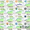 4月25日の仮想通貨・投資報告