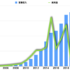百度の業績が回復。検索広告からAI事業への転換を進める百度