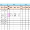 【データ分析】2018/10/20-京都-10R-トルマリンS芝1800