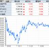 好決算のイーブックイニシアティブジャパン、ヒガシトゥエンティワンが揃って寄らずS高! IPO、プロレド・パートナーズは失速のS安!