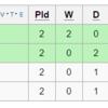 【リオ五輪】サッカー決勝T進出条件!コロンビアvsナイジェリア対戦成績と8/8現在のオッズ