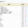 CYBERDYNEの金利が6.0%から7.0%にアップ!!SBI貸株金利変更(2019/02/18~)