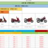 バイクの免許は4種類|バイクの排気量250㏄が大きな分かれ目