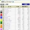 阪神JF・カペラS2020の買い目