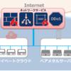 IDCフロンティアのネットワークサービス(LB/WAF)を使った事例紹介