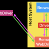 WebdriverIO + AppiumでCordova製iOSアプリをテストする(前編)