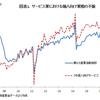 【経済】なぜ日本の「実質GDP成長率」は韓国以下のままなのか?
