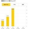 【ポイ活】7月の楽天ポイント獲得数は!? 大幅増となりました。