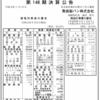敷島製パン株式会社 第148期決算公告