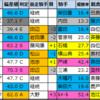 【明日のメイン予想(東京・中京・札幌)】2021/6/12(土)