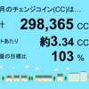 1、2月分の宮崎県三股町1号発電所のチェンジコイン合計は298,365CCでした!