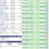【1月27日】地獄の米国株運用実績及び取引詳細