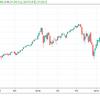 相変わらず米中交渉次第。交渉進展ならば日経平均上昇しない理由ない。ドル/円よりも日本株。