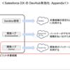 Salesforce Webinar 「Salesforce DX の始め方とパートナー様成功事例」(後編)