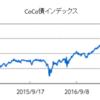 CoCo債は過去1年大きく上昇してやや割高な水準