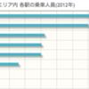 jQueryでJR東日本の駅ごとの乗車数をグラフ化してみたよ。
