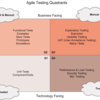 Agile Testing Quadrants: Tests that Support the Team