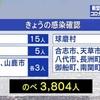 熊本県と熊本市 新型コロナ新たに37人感染と発表