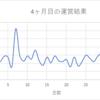 素人雑記ブログ4ヶ月目!!収益PV数記事数!