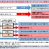 【23日の状況】台風20号の接近に伴い。最低限の情報を頭に入れましょう