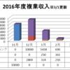 kuro隊員のわらしべ長者的計画~2017年2月度の複業(副業)成果発表~