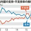 安倍内閣の支持率、毎日新聞の調査でも50%超え