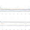 【TFLearn】非線形ネットワーク VS 線形ネットワーク【データ解析入門】