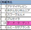 【福島・阪神・函館】新偏差値予想表・厳選軸馬 2020/7/5(日)