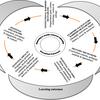 健康科学教育におけるeラーニングに影響を与える要因-実現要因と障壁-の系統的レビュー