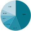 2018年携帯出荷台数統計がおもしろい結果に…〜iPhoneは出荷台数減もシェアアップ?〜