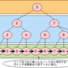 SQLアンチパターンとBtreeインデックスの関連性