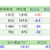 2019.5.23(木) 資産状況