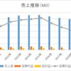 米国百貨店、メーシーズ【M】の業績とチャート分析