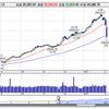 米株バブル崩壊は「必然の理」 スーパーバブルの末路
