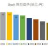 2019年から太陽光発電『買取価格10年固定制度』の満期終了者が続々発生!