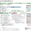 3. 東京放送ホールディングスと三井グループ